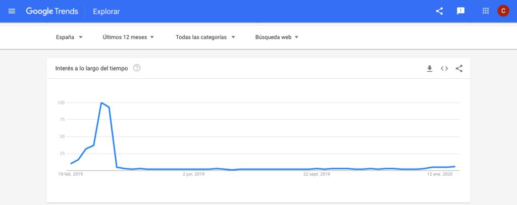 Google Trends, una gran herramienta para la intención de búsqueda